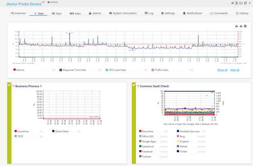 2 Days Tab of a Device with Overview Graph and Sensor Mini Graphs
