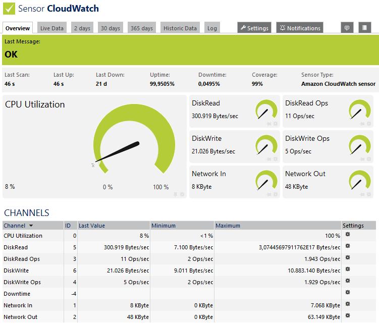 Amazon CloudWatch Sensor | PRTG Network Monitor User Manual