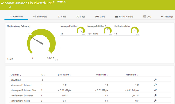 Amazon CloudWatch SNS Sensor