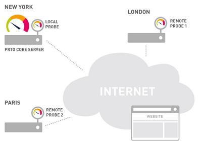 Cloud HTTP Monitoring Provides Better Performance Statistics