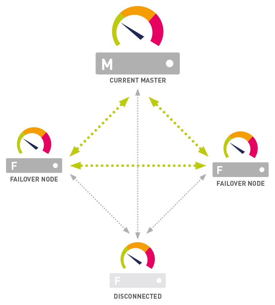 Illustration of More Than One Failover Cluster