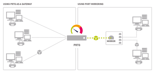 Monitoring with PRTG via Packet Sniffer Sensors