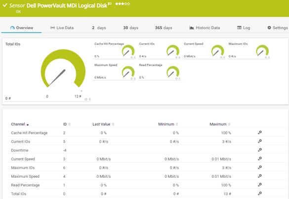 Dell PowerVault MDi Logical Disk Sensor | PRTG Network Monitor User