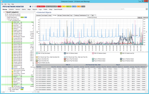 Aggregated Graph View in Enterprise Console