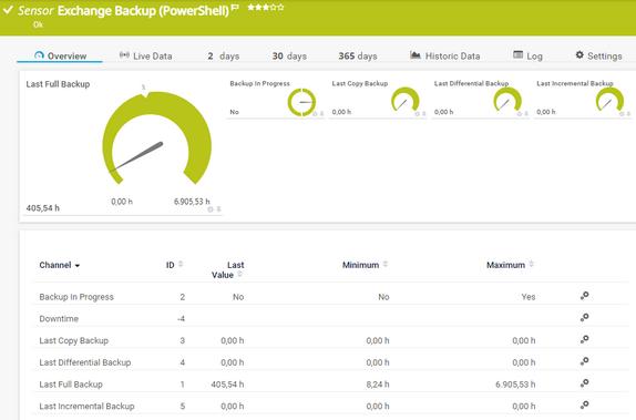 Exchange Backup (PowerShell) Sensor