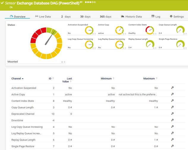 Exchange Database DAG (PowerShell) Sensor