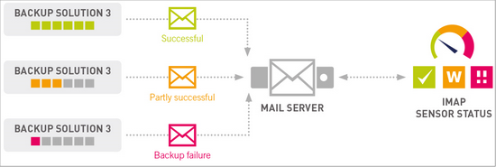 Backup Monitoring via Email
