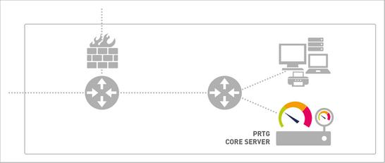 PRTG Core Server and Local Probe That Monitors a LAN