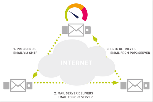 Monitoring an Email Round Trip