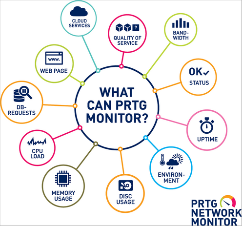 Monitoring with PRTG
