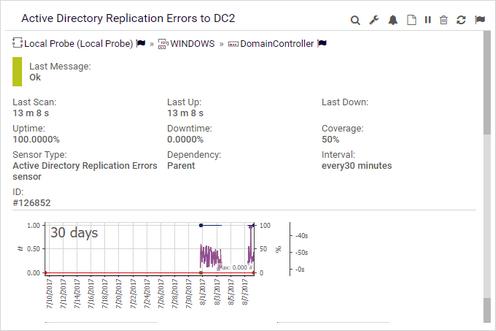 Hover Menu Example: Active Directory Replication Errors Sensor