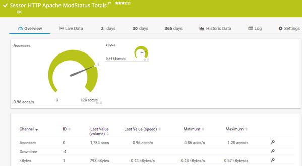 HTTP Apache ModStatus Totals Sensor
