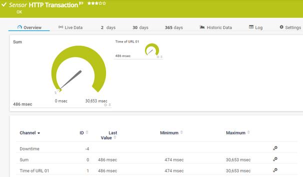 HTTP Transaction Sensor