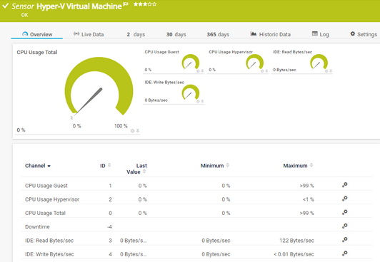 Hyper-V Virtual Machine Sensor | PRTG Network Monitor User