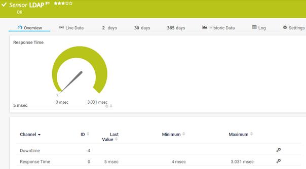 LDAP Sensor | PRTG Network Monitor User Manual