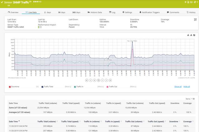 Sensor Live Data Tab for an SNMP Traffic Sensor