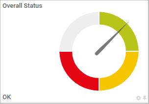 A Gauge Showing the Status of a Lookup Channel