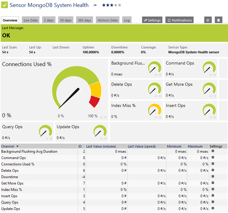 MongoDB System Health Sensor