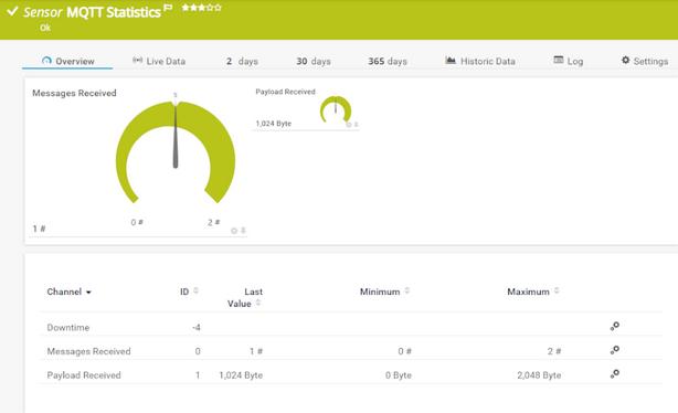 MQTT Statistics Sensor