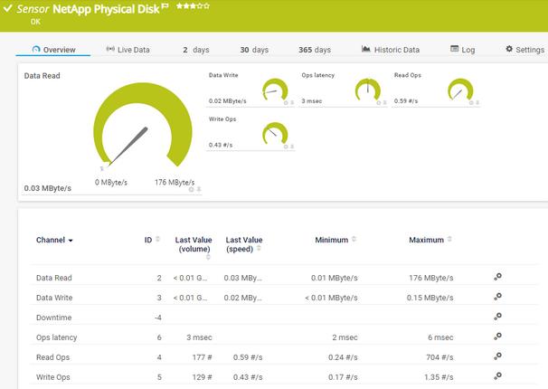 NetApp Physical Disk Sensor