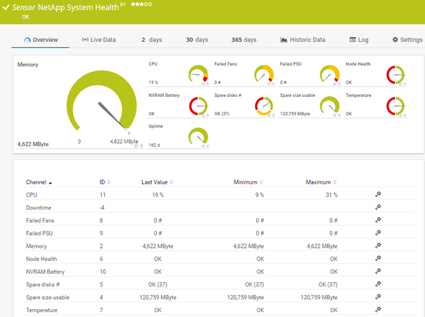 NetApp System Health Sensor