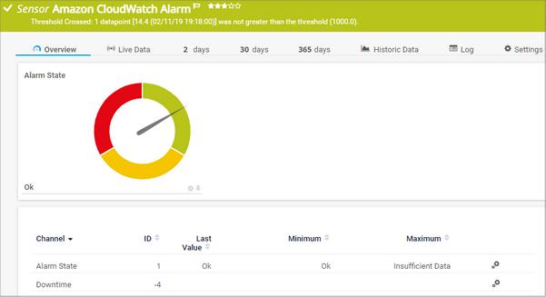 Amazon CloudWatch Alarm Sensor