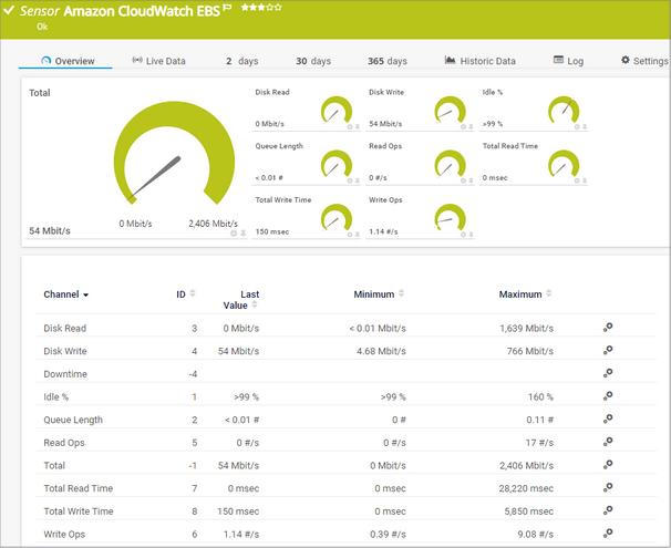 Amazon CloudWatch EBS Sensor