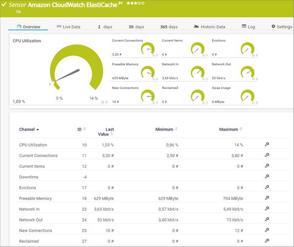 Amazon CloudWatch ElastiCache Sensor