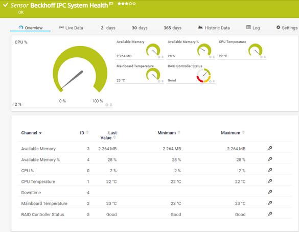 Beckhoff IPC System Health Sensor