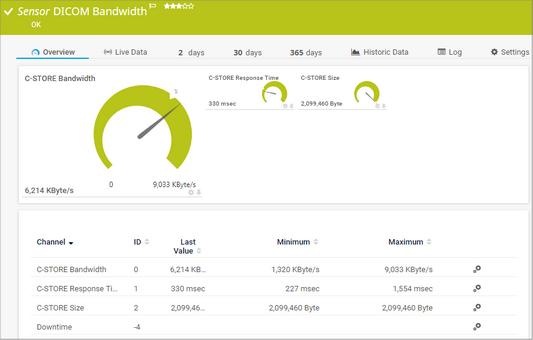 DICOM Bandwidth Sensor