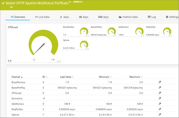 HTTP Apache ModStatus PerfStats Sensor