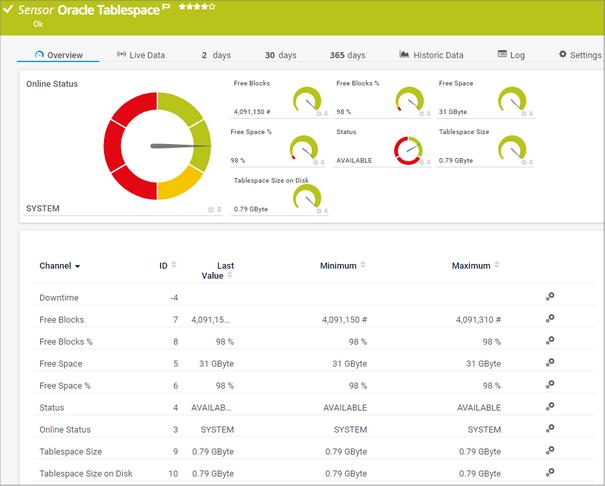 Oracle Tablespace Sensor