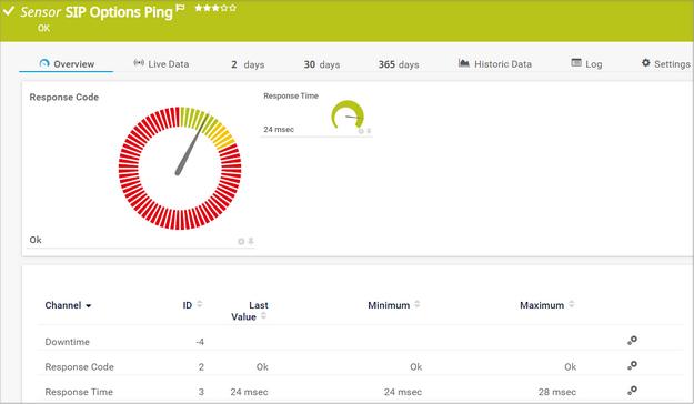 SIP Options Ping Sensor