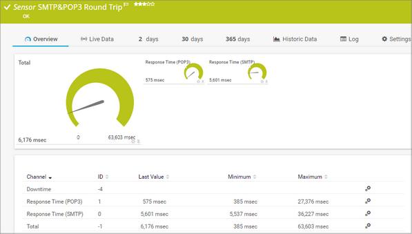 SMTP&POP3 Round Trip Sensor