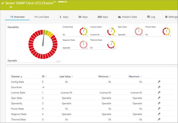 SNMP Cisco UCS Chassis Sensor