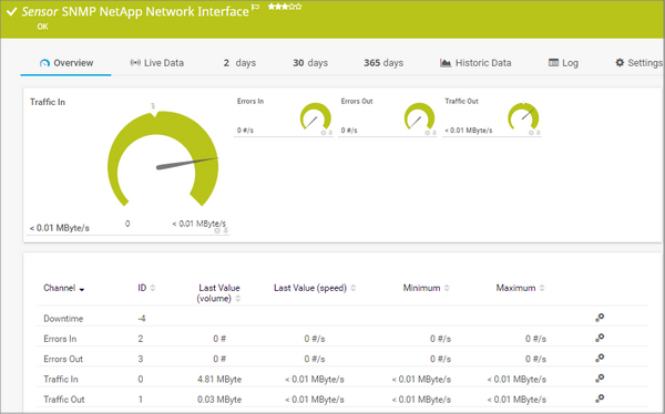 SNMP NetApp Network Interface Sensor