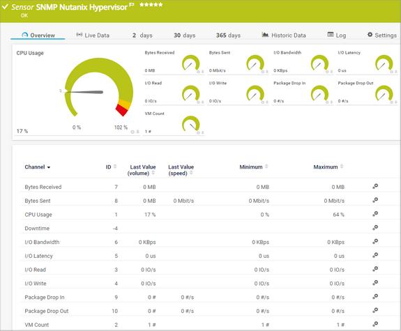 SNMP Nutanix Hypervisor Sensor