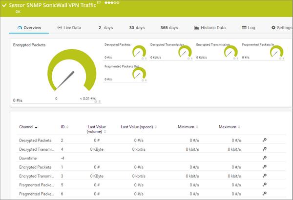 SNMP SonicWall VPN Traffic Sensor