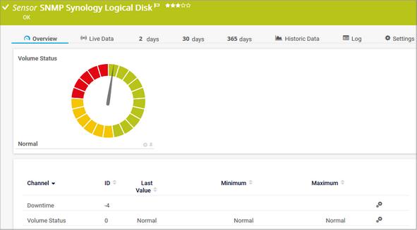 SNMP Synology Logical Disk Sensor