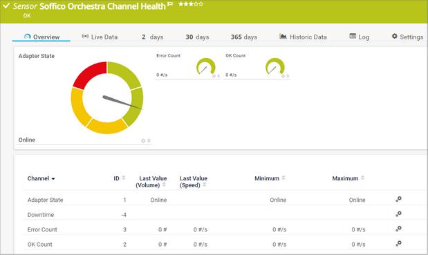 Soffico Orchestra Channel Health Sensor