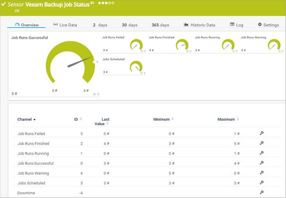 Veeam Backup Job Status Sensor