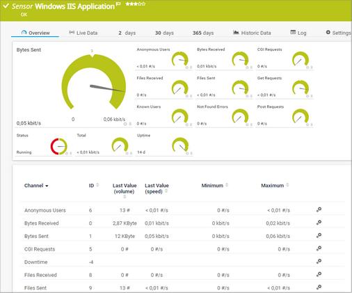 Windows IIS Application Sensor