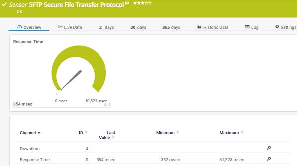 SFTP Secure File Transfer Protocol Sensor