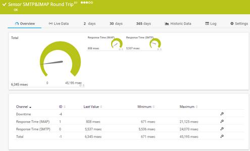 SMTP&IMAP Round Trip Sensor