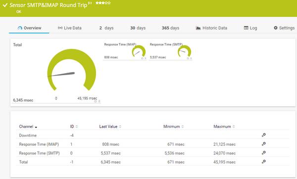 SMTP&IMAP Round Trip Sensor | PRTG Network Monitor User Manual