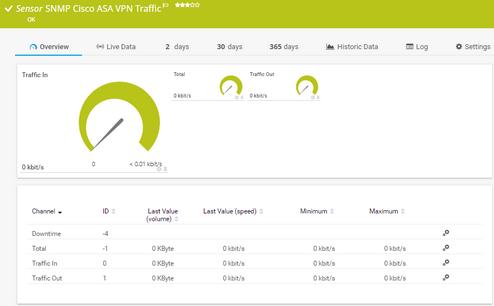 SNMP Cisco ASA VPN Traffic Sensor