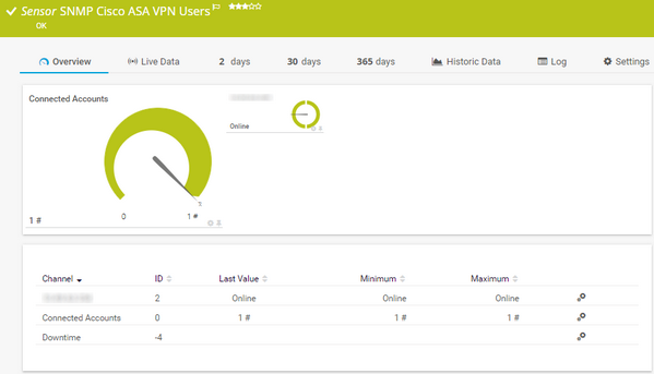 SNMP Cisco ASA VPN Users Sensor | PRTG Network Monitor User