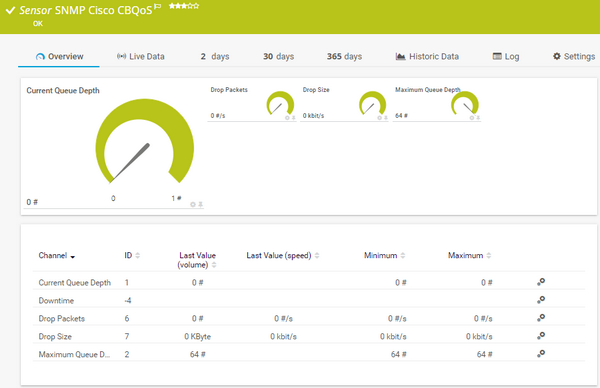 SNMP Cisco CBQoS Sensor