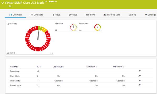 SNMP Cisco UCS Blade Sensor