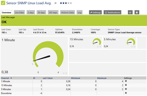SNMP Linux Load Average Sensor